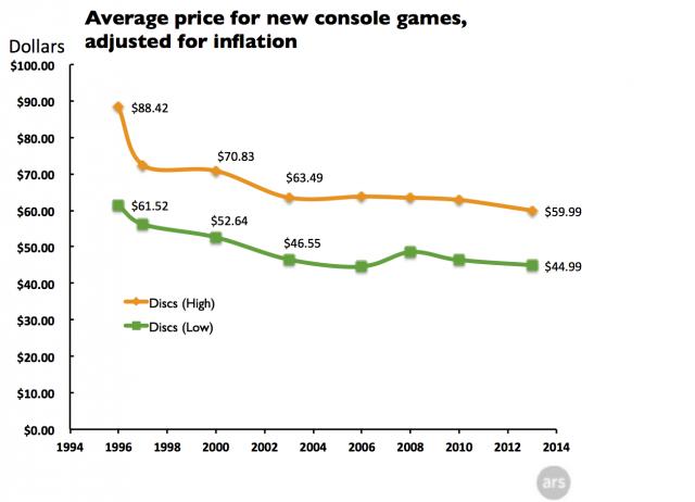 Voici le prix des jeux vidéo si l'on tient compte de l'inflation